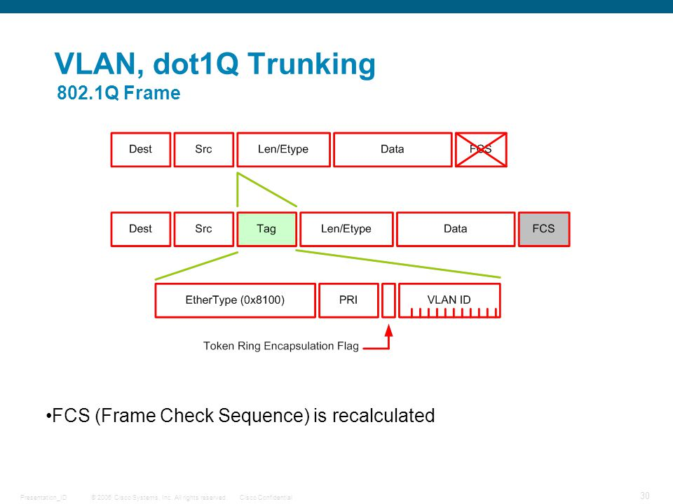 VLAN, dot1Q Trunking 802.1Q Frame