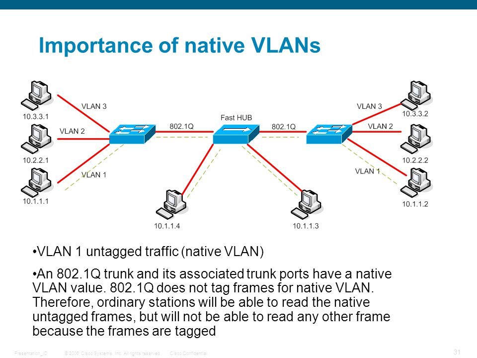 Importance of native VLANs