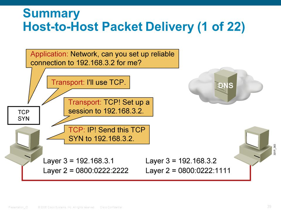 Summary Host-to-Host Packet Delivery (1 of 22)