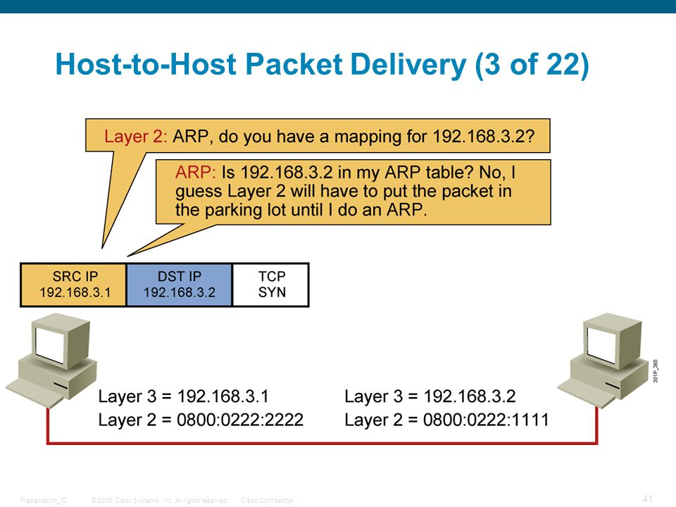 Host-to-Host Packet Delivery (3 of 22)