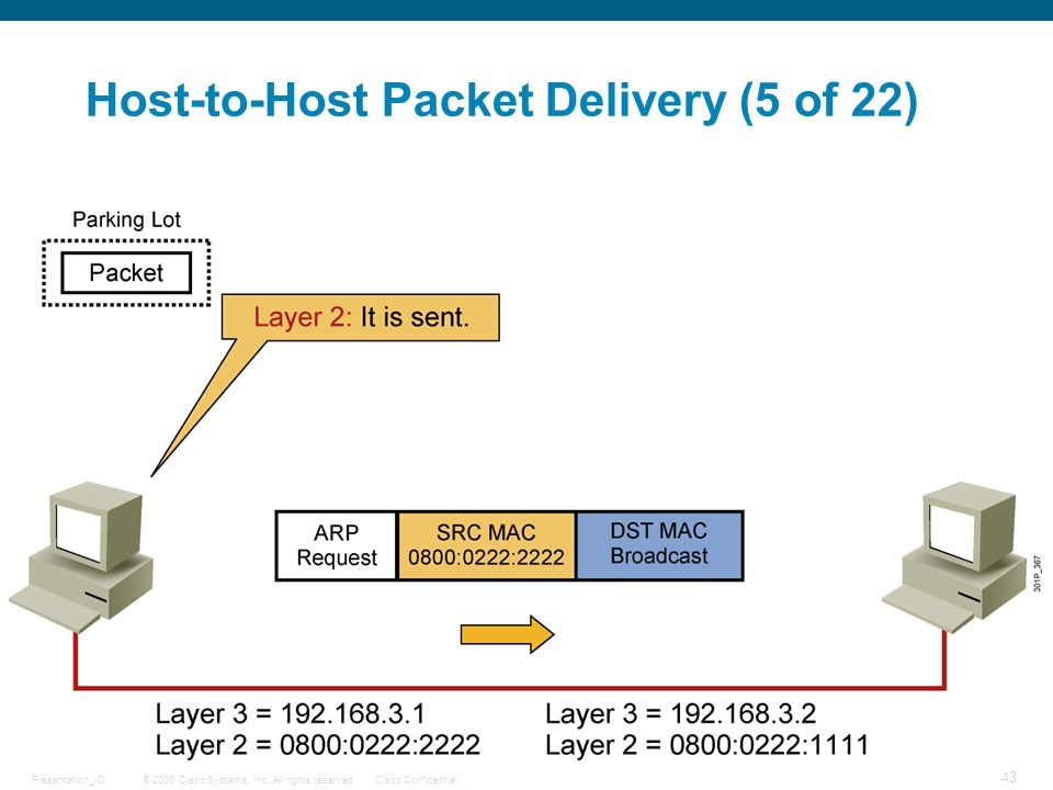 Host-to-Host Packet Delivery (5 of 22)