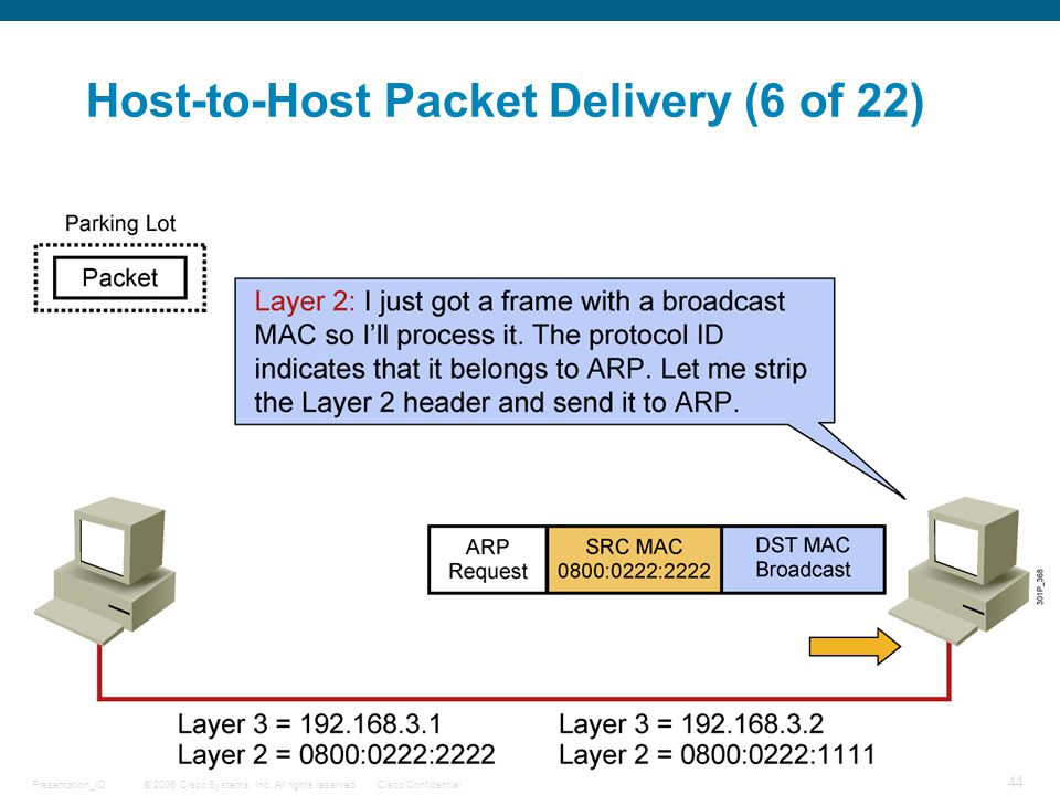 Host-to-Host Packet Delivery (6 of 22)