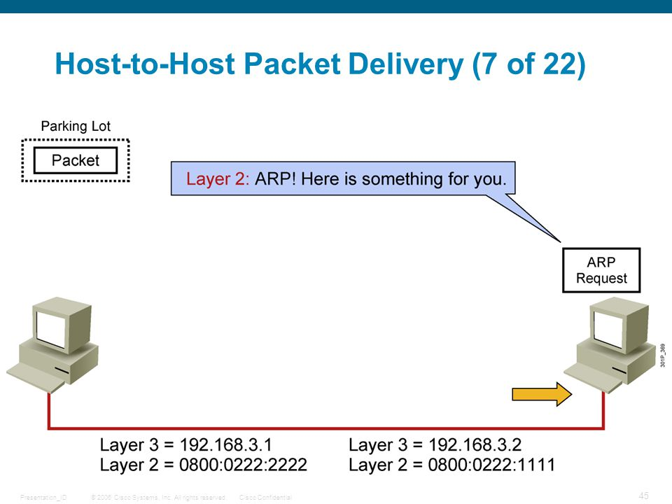 Host-to-Host Packet Delivery (7 of 22)