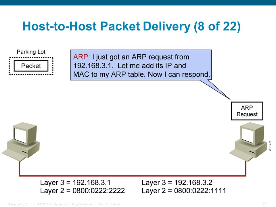 Host-to-Host Packet Delivery (8 of 22)