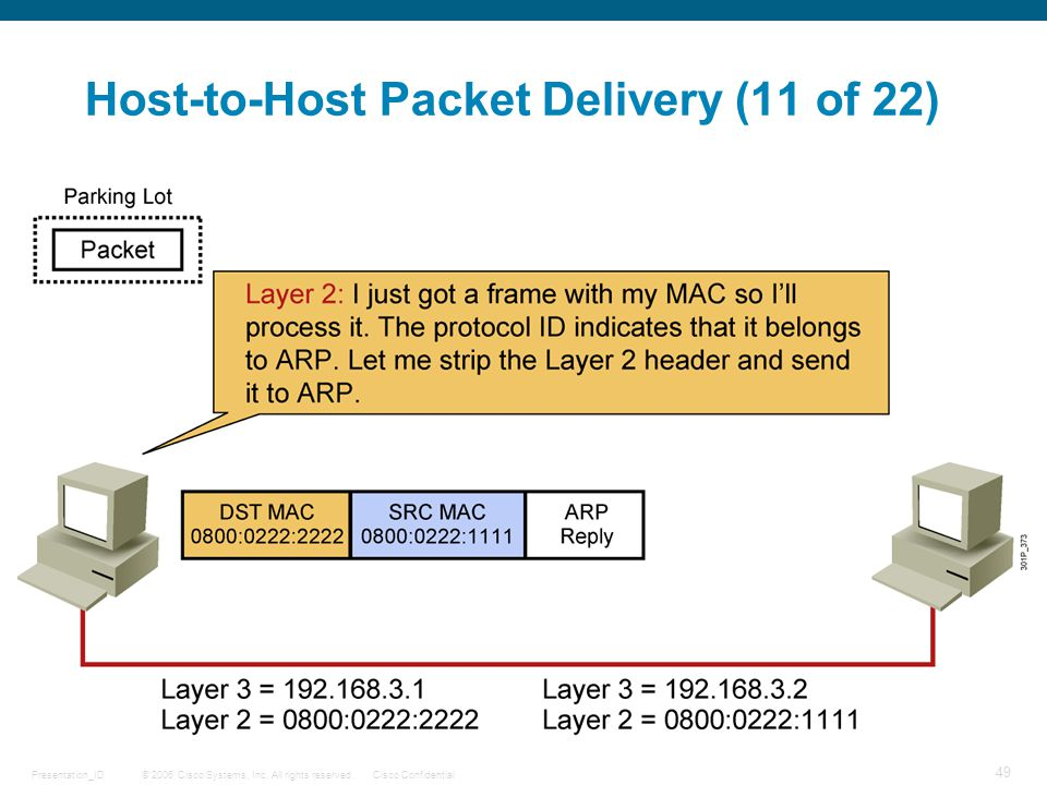 Host-to-Host Packet Delivery (11 of 22)