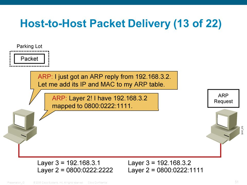 Host-to-Host Packet Delivery (13 of 22)