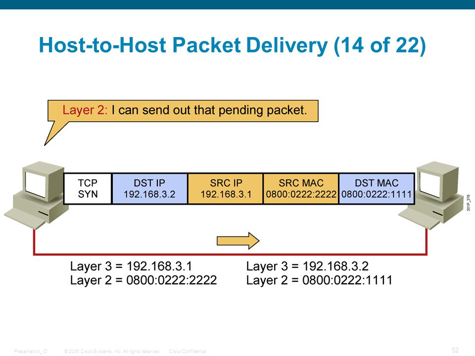Host-to-Host Packet Delivery (14 of 22)