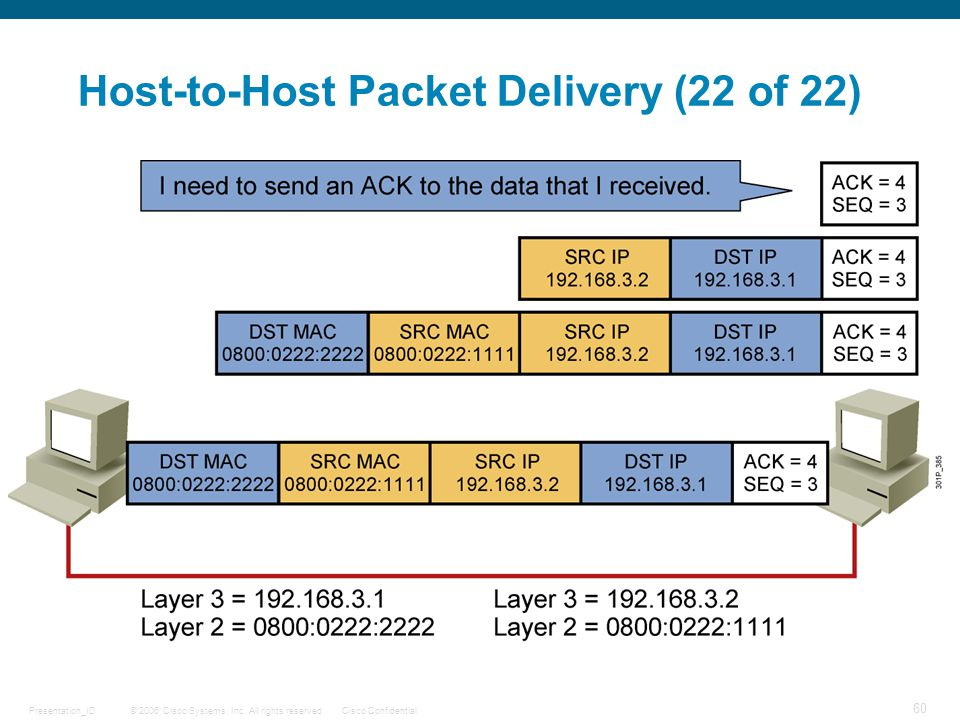 Host-to-Host Packet Delivery (22 of 22)