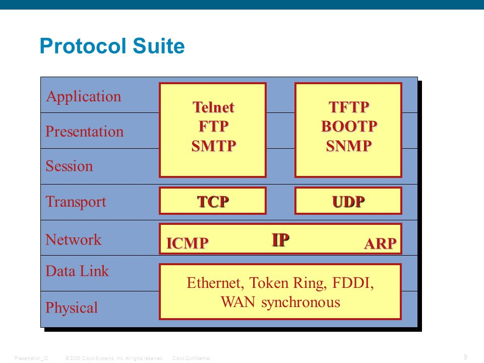 Ethernet, Token Ring, FDDI,