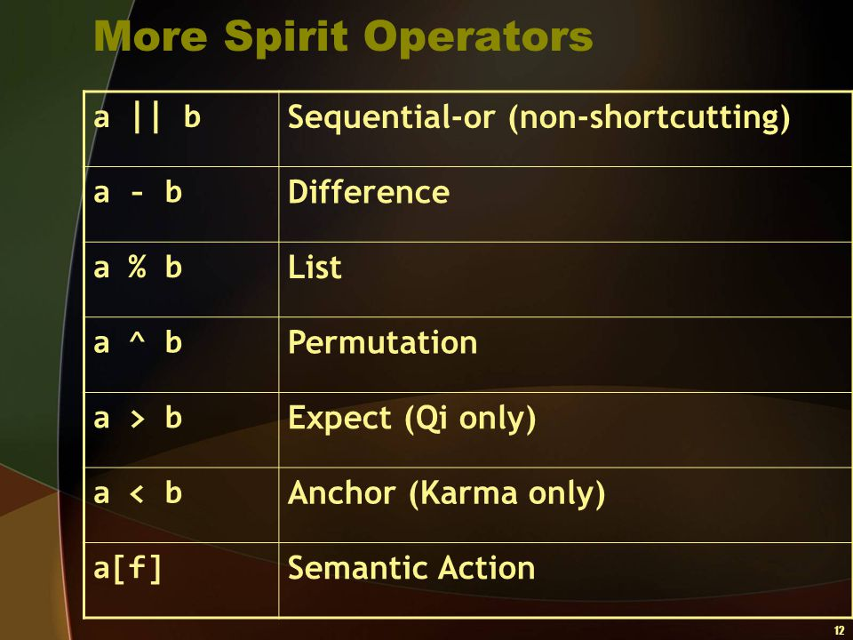 More Spirit Operators a || b Sequential-or (non-shortcutting) a - b