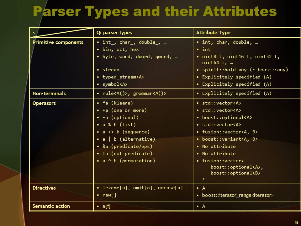Parser Types and their Attributes