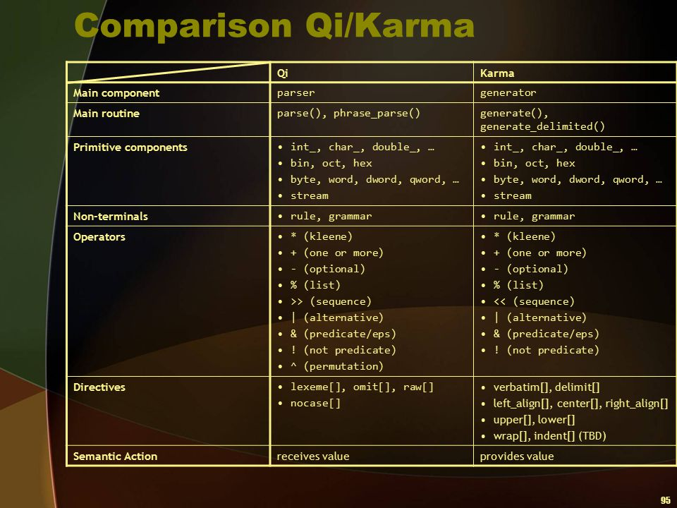 Comparison Qi/Karma Qi Karma Main component parser generator