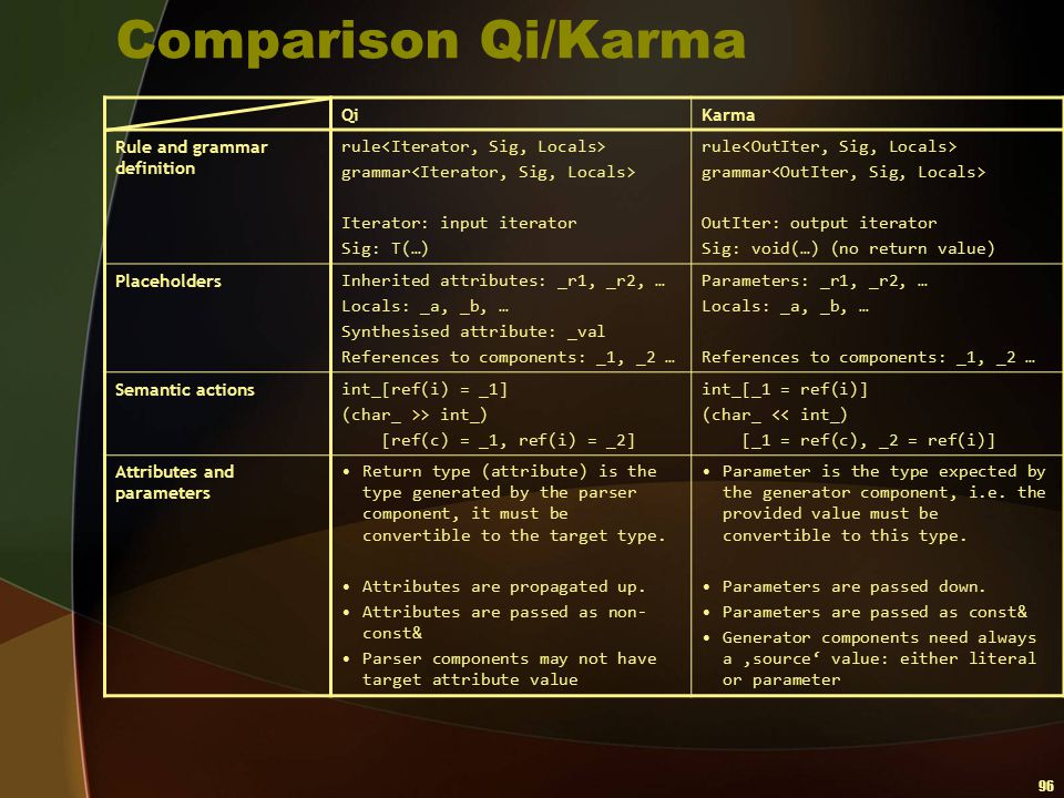 Comparison Qi/Karma Qi Karma Rule and grammar definition