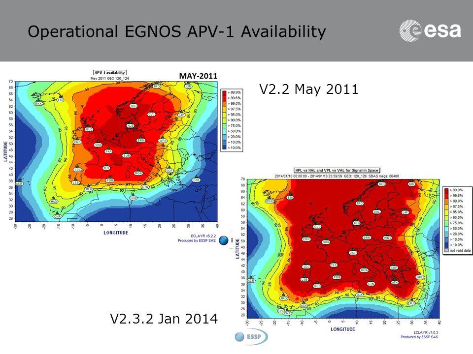 Operational EGNOS APV-1 Availability