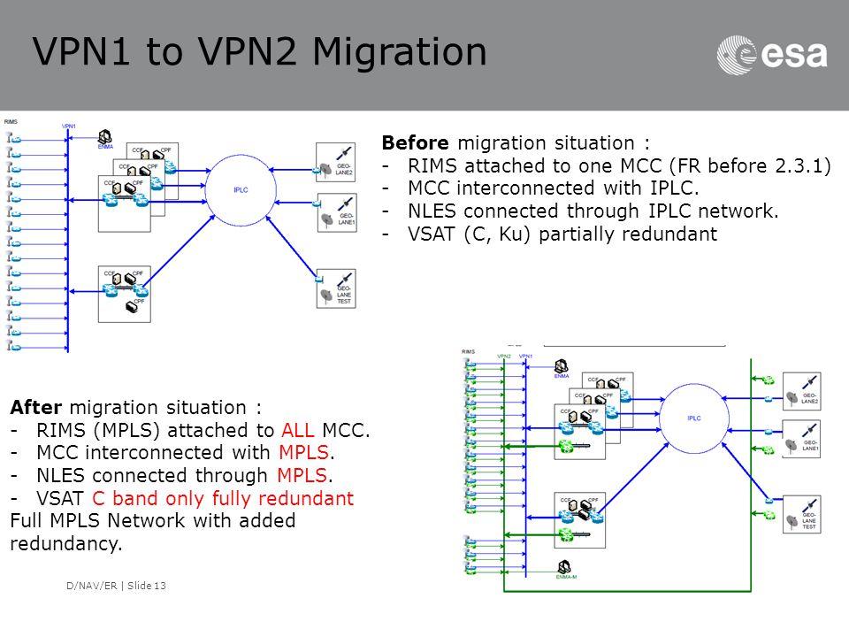 VPN1 to VPN2 Migration Before migration situation :