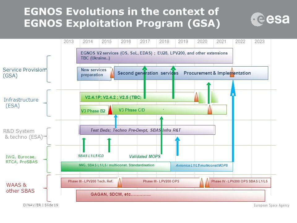EGNOS Evolutions in the context of EGNOS Exploitation Program (GSA)