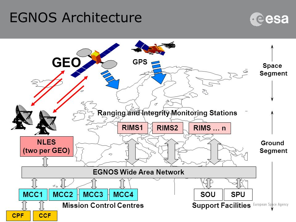EGNOS Wide Area Network