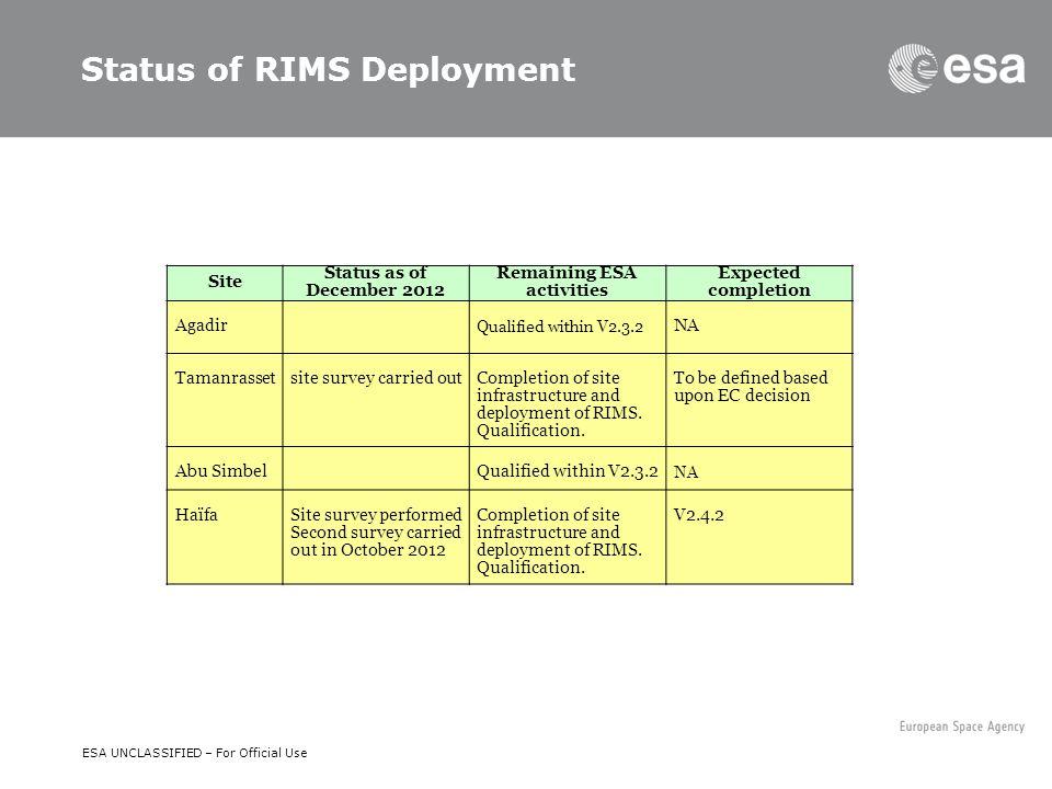 Status of RIMS Deployment