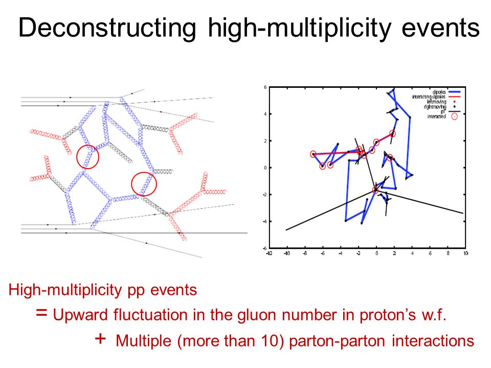 Deconstructing high-multiplicity events