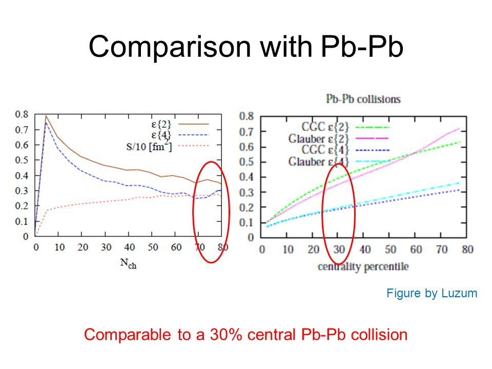 Comparison with Pb-Pb Comparable to a 30% central Pb-Pb collision