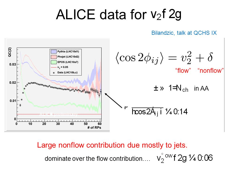 ALICE data for Large nonflow contribution due mostly to jets.
