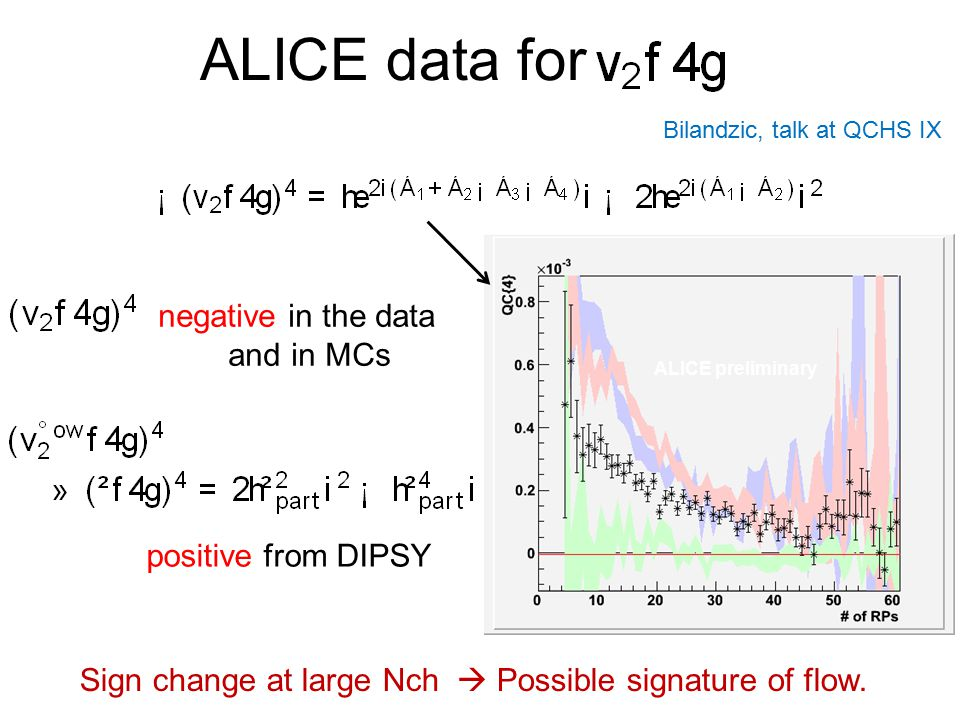 ALICE data for negative in the data and in MCs positive from DIPSY
