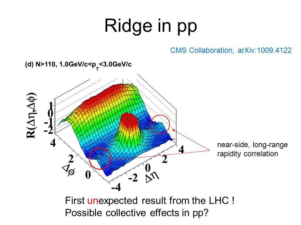 Ridge in pp First unexpected result from the LHC !