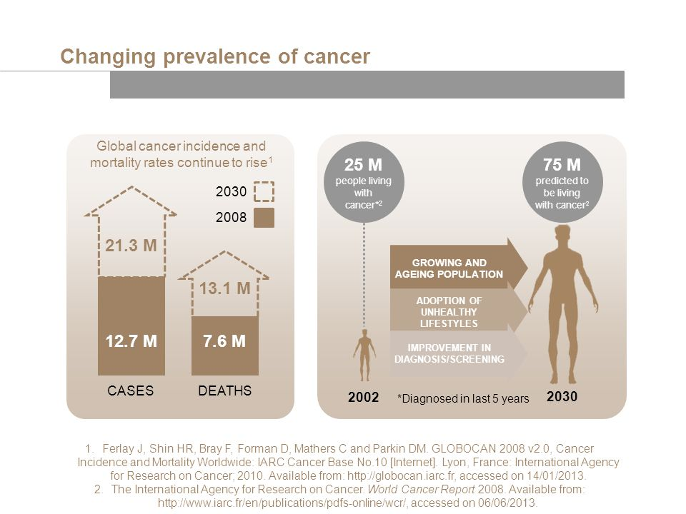 Changing prevalence of cancer