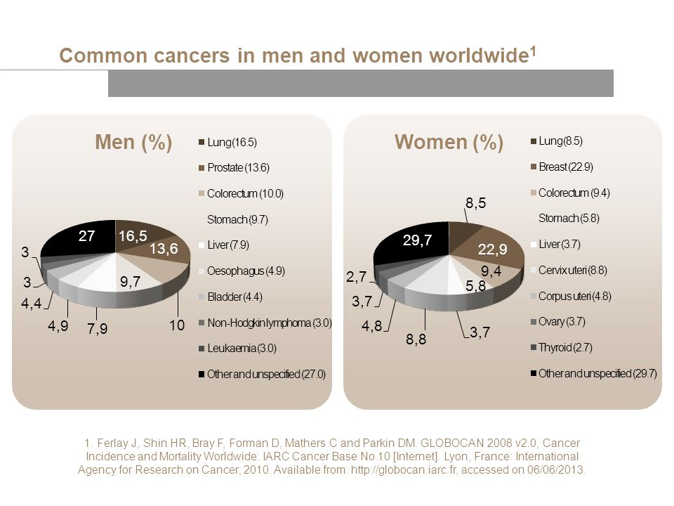 Common cancers in men and women worldwide1