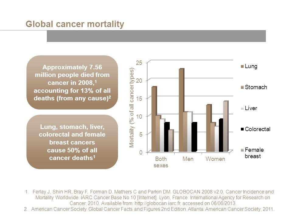 Global cancer mortality