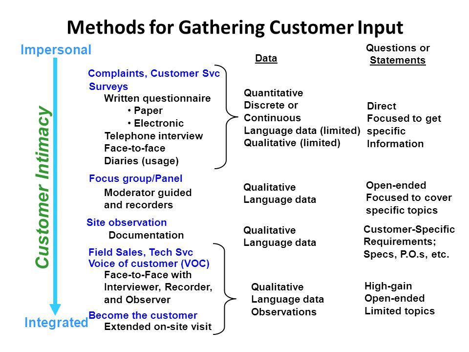 Methods for Gathering Customer Input