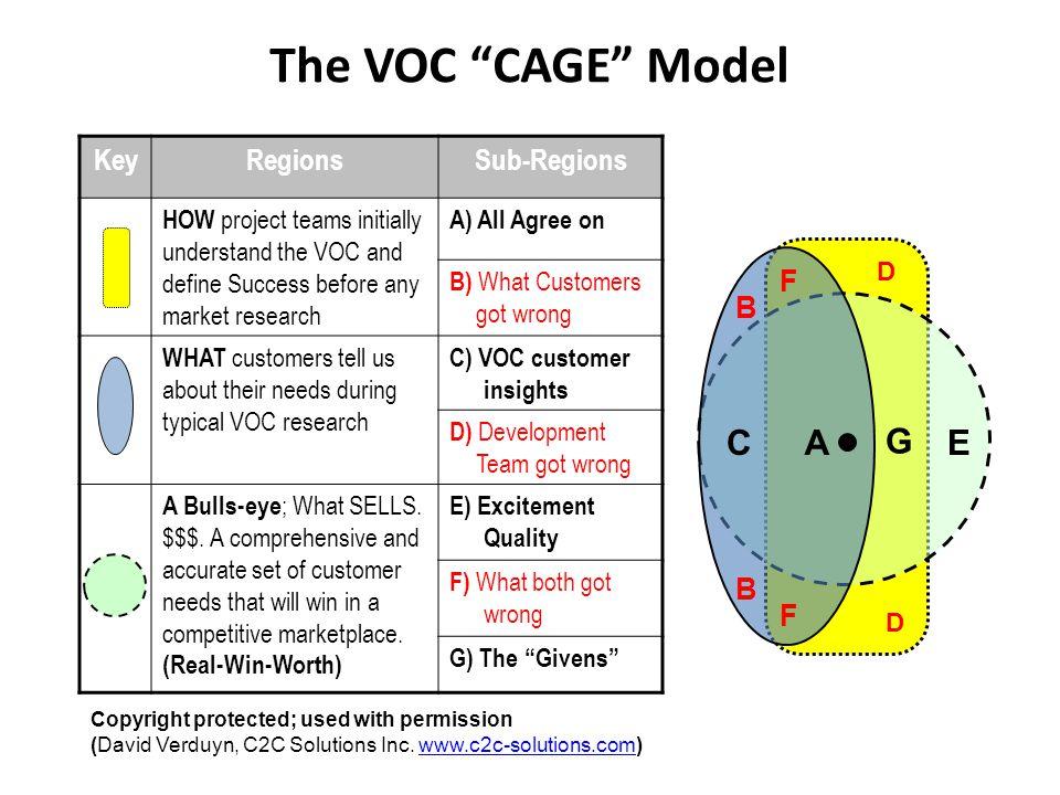 The VOC CAGE Model C A G E Key Regions Sub-Regions F B