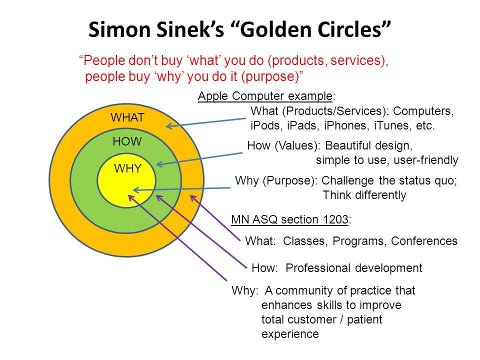 Simon Sinek's Golden Circles