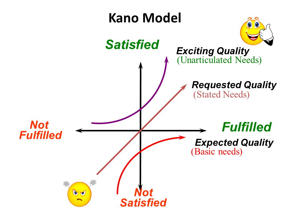 Kano Model Satisfied Fulfilled Not Fulfilled Not Satisfied