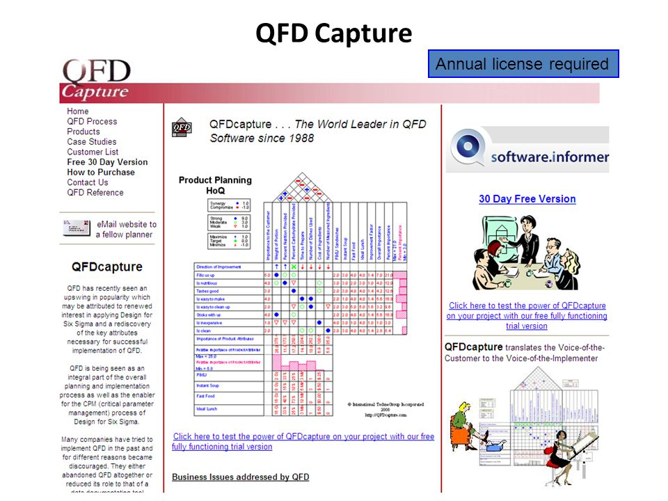 QFD Capture Annual license required
