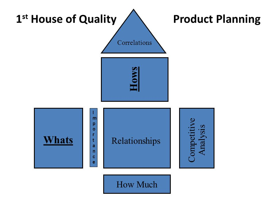 1st House of Quality Product Planning