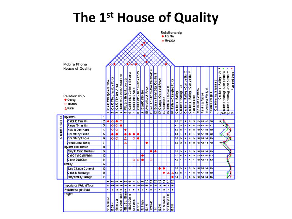 The 1st House of Quality