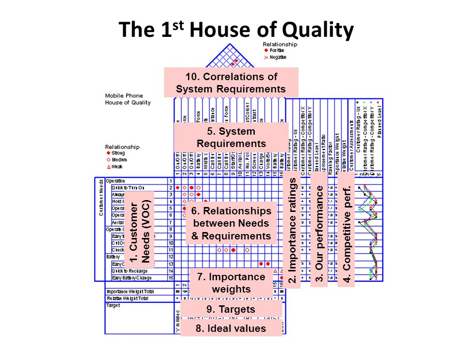 The 1st House of Quality 10. Correlations of System Requirements