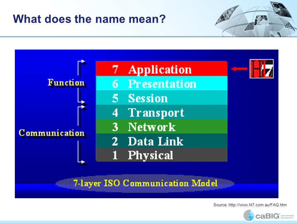 What does the name mean Health Level 7 symbolizes the seventh layer of the International Standards Organization (ISO) Communications Model: