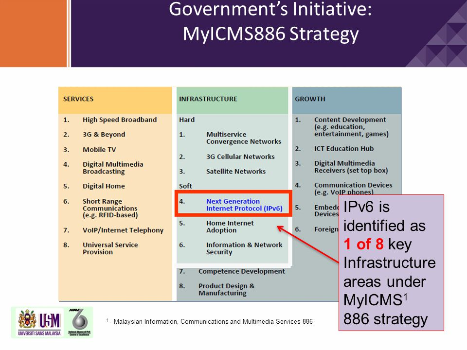 Government's Initiative: MyICMS886 Strategy