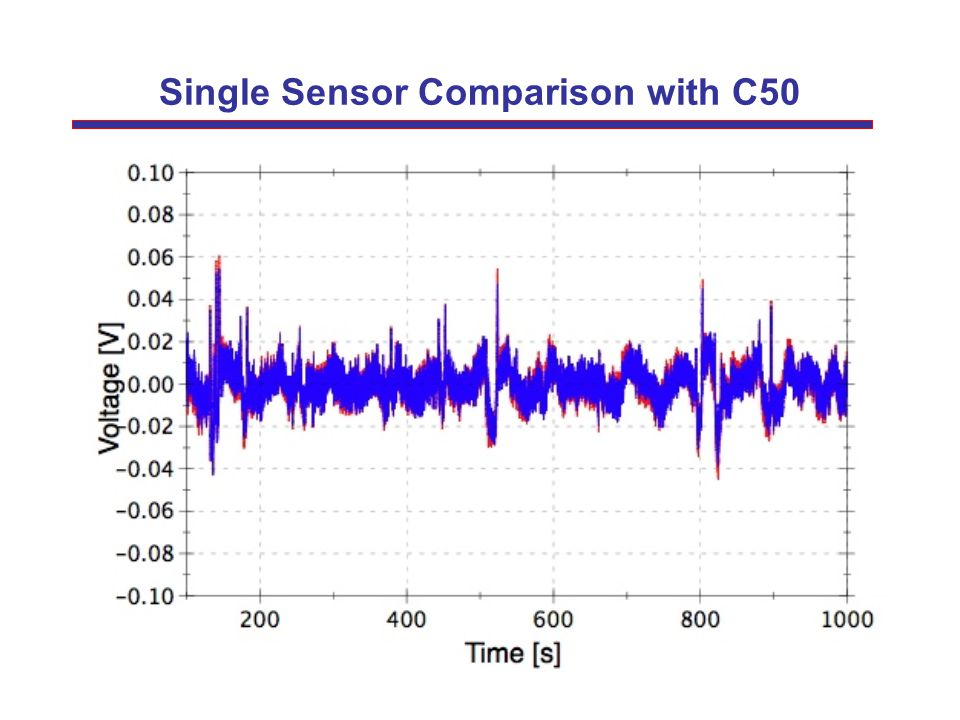 Single Sensor Comparison with C50
