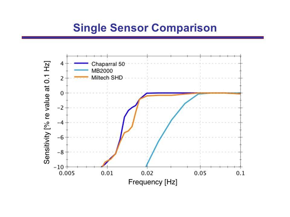 Single Sensor Comparison