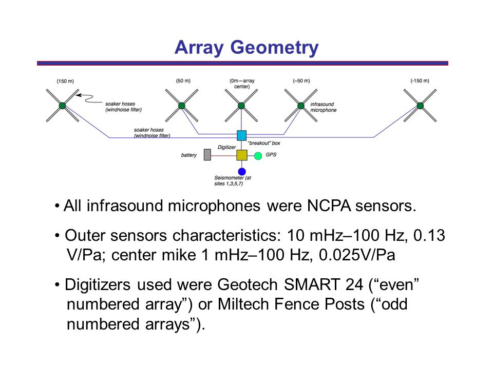 Array Geometry • All infrasound microphones were NCPA sensors.