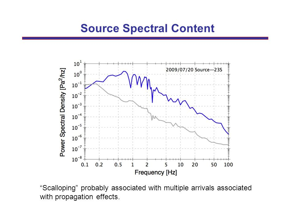 Source Spectral Content