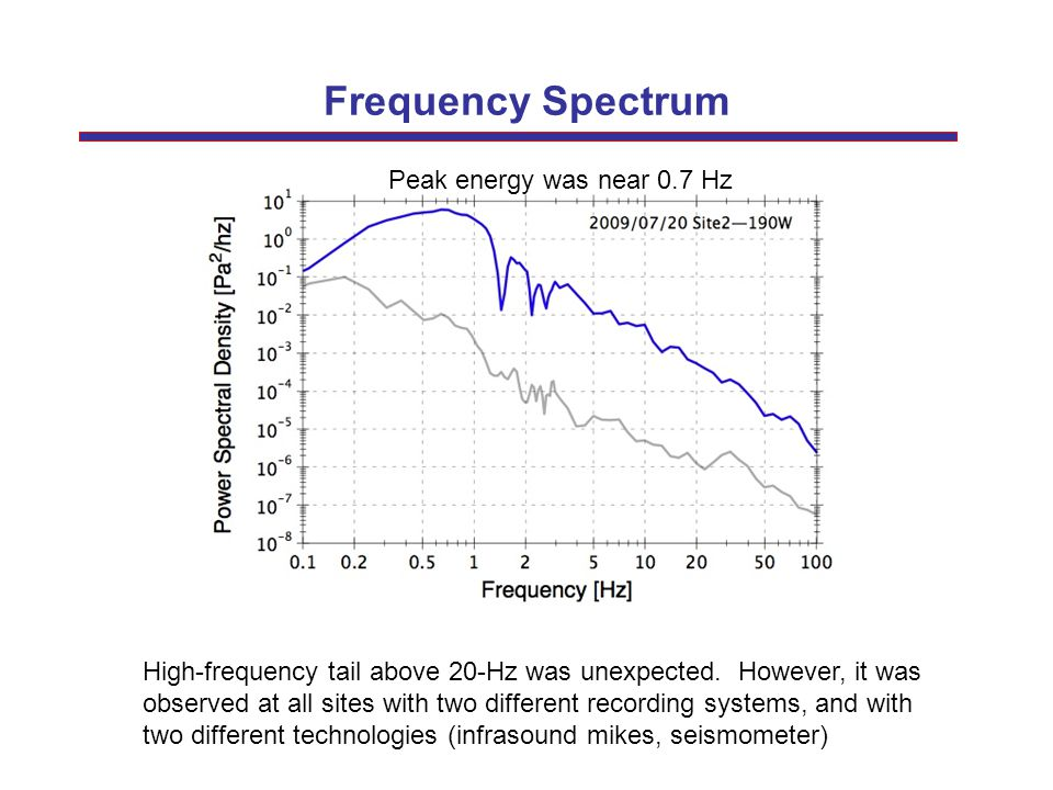 Frequency Spectrum Peak energy was near 0.7 Hz