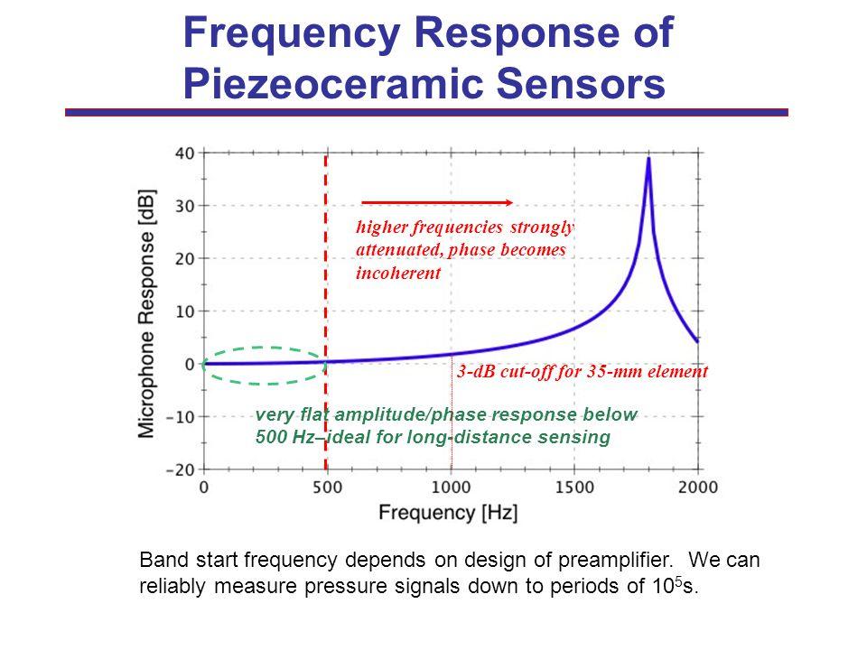 Piezeoceramic Sensors