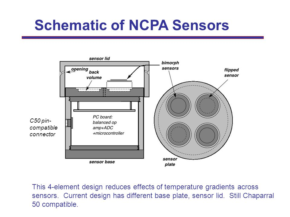 Schematic of NCPA Sensors