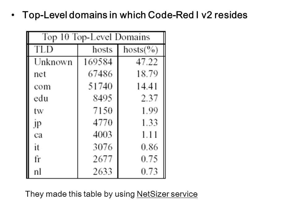 Top-Level domains in which Code-Red Ⅰ v2 resides