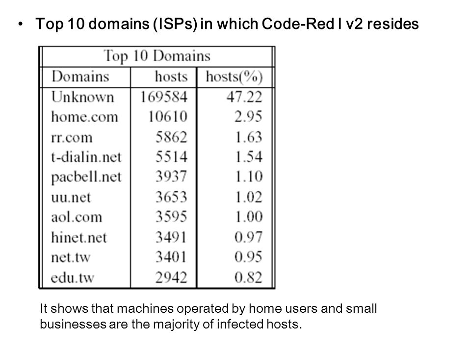 Top 10 domains (ISPs) in which Code-Red Ⅰ v2 resides