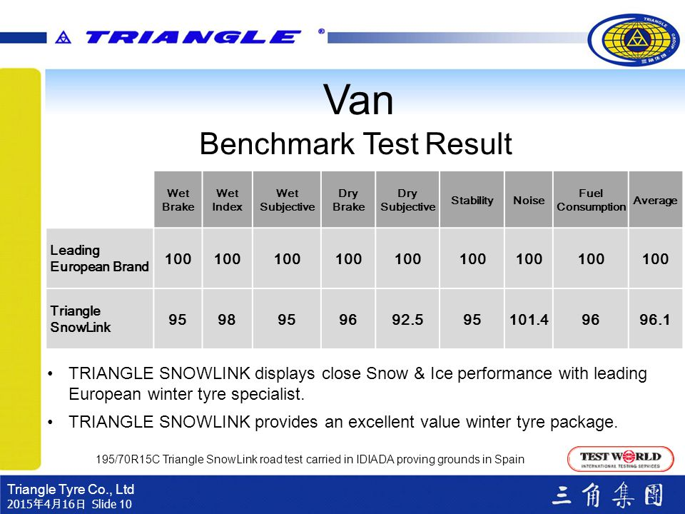 Van Benchmark Test Result